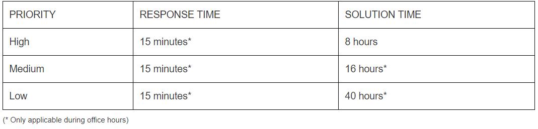spinpanel response time